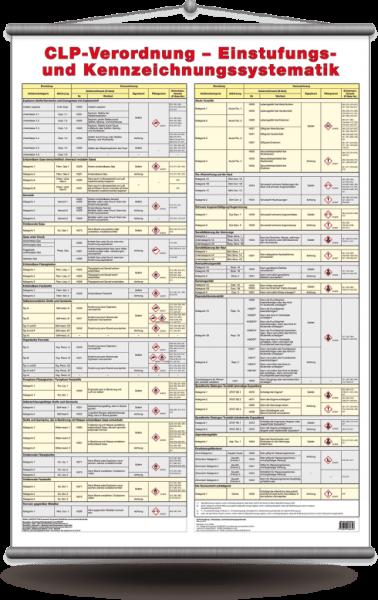 """Wandtafel """"CLP-Verordnung - Einstufungs- und Kennzeichnungssystematik"""""""